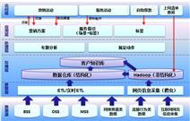 天源迪科大数据平台解决方案措施
