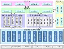 协同办公系统/ERP信息化