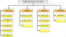 质量成本管理分析系统/BI信息化