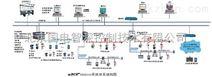 EDPF-FB现场总线控制系统