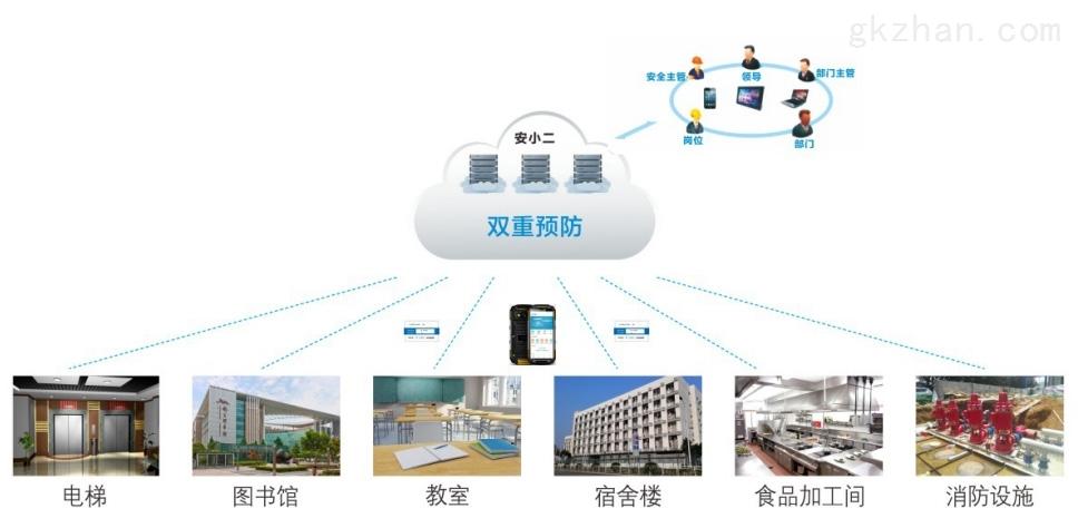 安小二-智慧双重预防管理系统