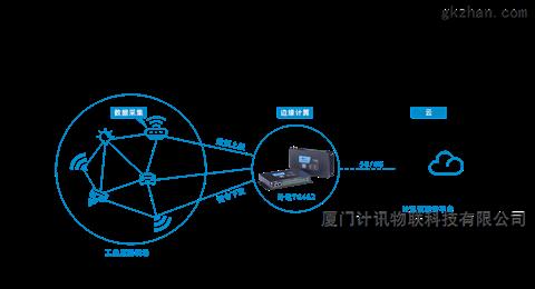 计讯工业物联网网关 全网通无线通讯 5G网关