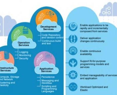 计算加速 IBM新出开发云平台Bluemix本地版本