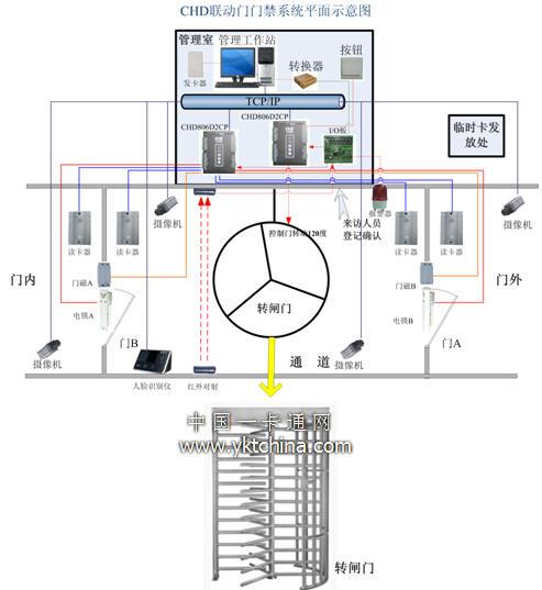 20,门禁输出:标准韦根26,韦根34,开关信号,以及加密通信 21,电源:12v