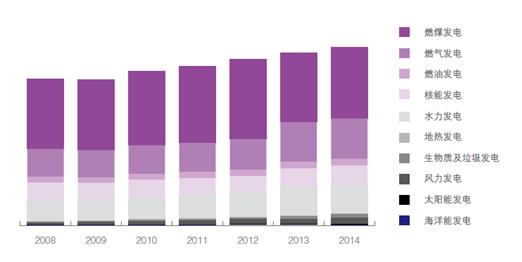 详解《全球新能源发展报告2015》