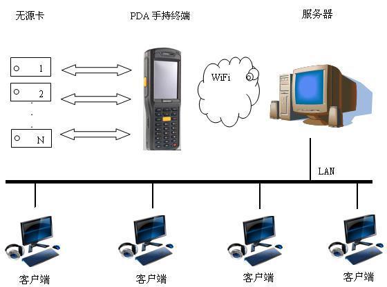 作为全球领先的 RFID 系统供应商,西门子提供了独一无二的可扩展产品组合,可实现灵活而经济有效的解决方案RFID 系统可满足性能、距离、频率范围以及 HF 和 UHF 等方面的广泛要求通过全集成自动化领域中的通讯模块和预组态软件模块,可方便地集成 RFID 系统,从而大大降低调试、诊断和维护的开销与成本。 富有意义的初始数据 RFID 系统可保证产品从一开始即保存有重要数据。收发器与产品、产品载体、物体或其运输或包装单元相连,并可检测、读取和无接触地写入数据。这意味着应用程序专用数据都位于收发器上。例