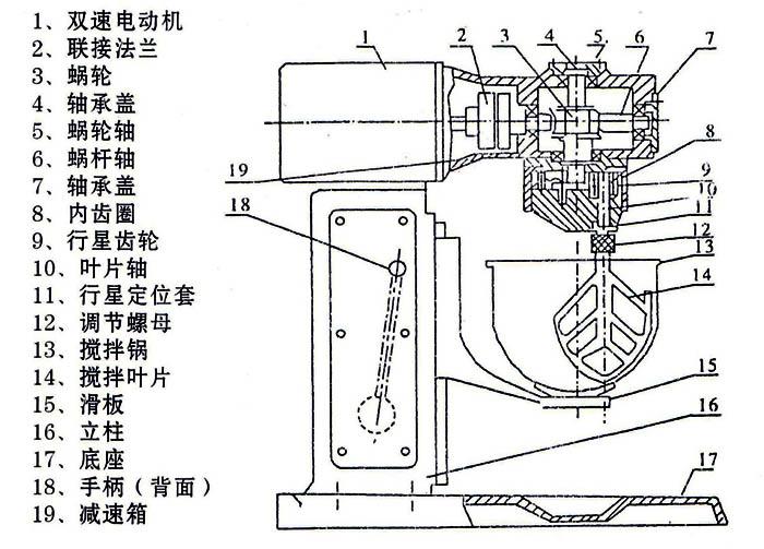 双转双速净浆搅拌机主要结构及工作原理