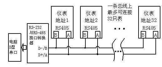 rs232/rs485通讯接口,modbus通讯协议