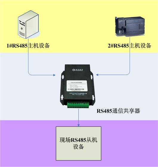 rs485 通讯共享器模块